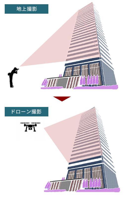 赤外線による撮影イメージ図